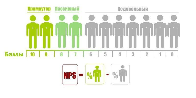 Индекс NPS или как измерить любовь