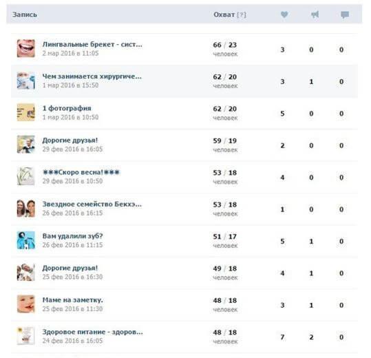 Продвижение стоматологии ВКонтакте