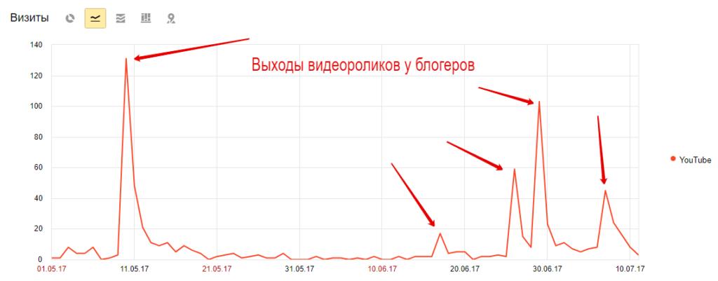 Продвижение у лидеров мнений YouTube