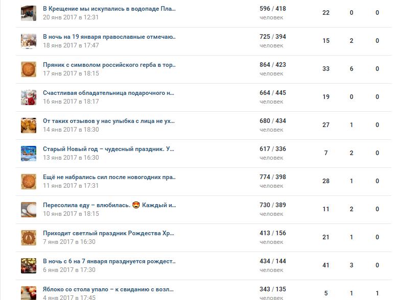 Статистика охвата постов ВКонтакте