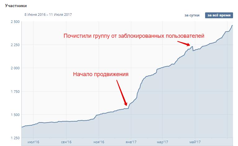 Статистика роста группы Вязовские пряники ВКонтакте